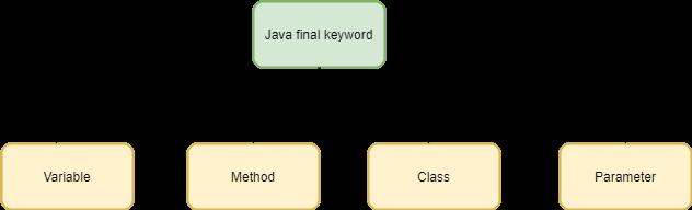 Java final關鍵字