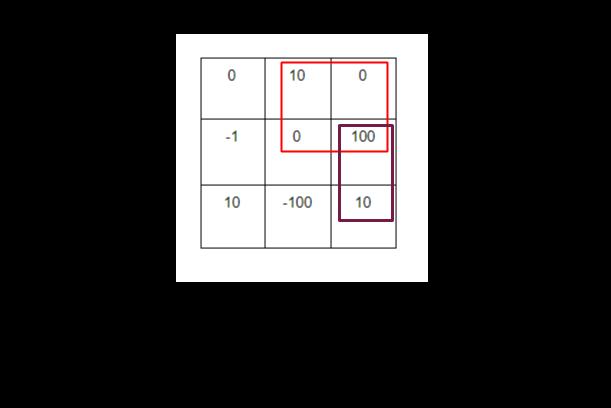 2D 행렬의 최대 합계 사각형