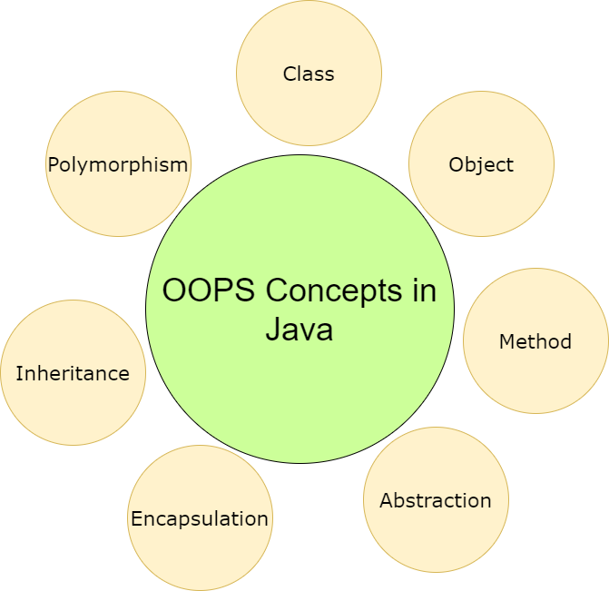 OOPs concepts in Java