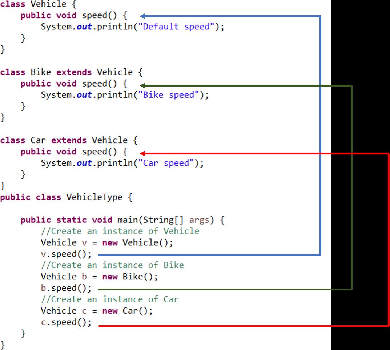 Polymorphisme à Java