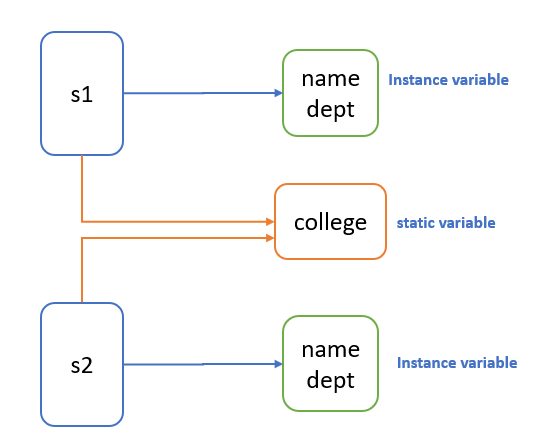 Java Static keyword