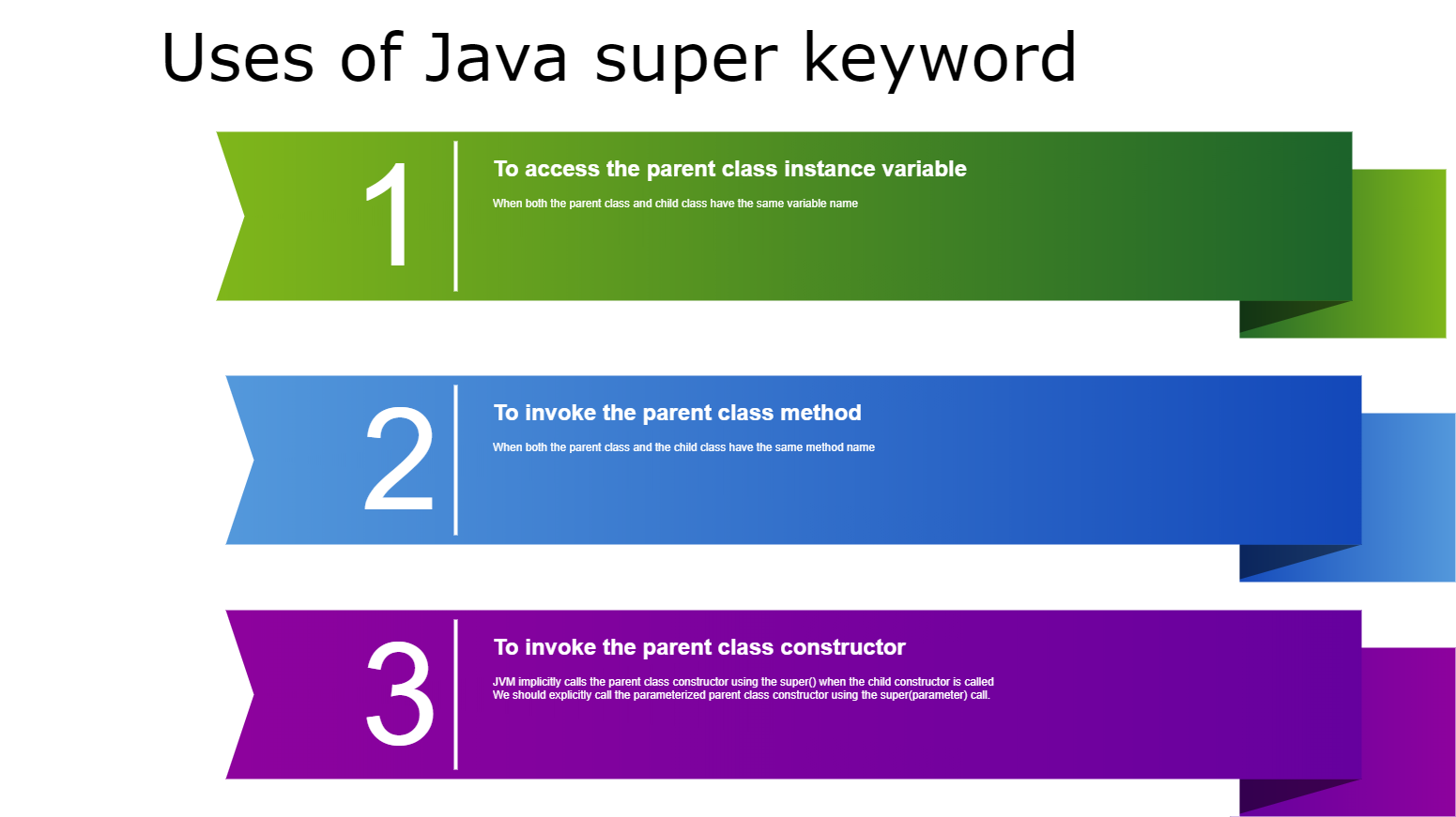 Java super keyword