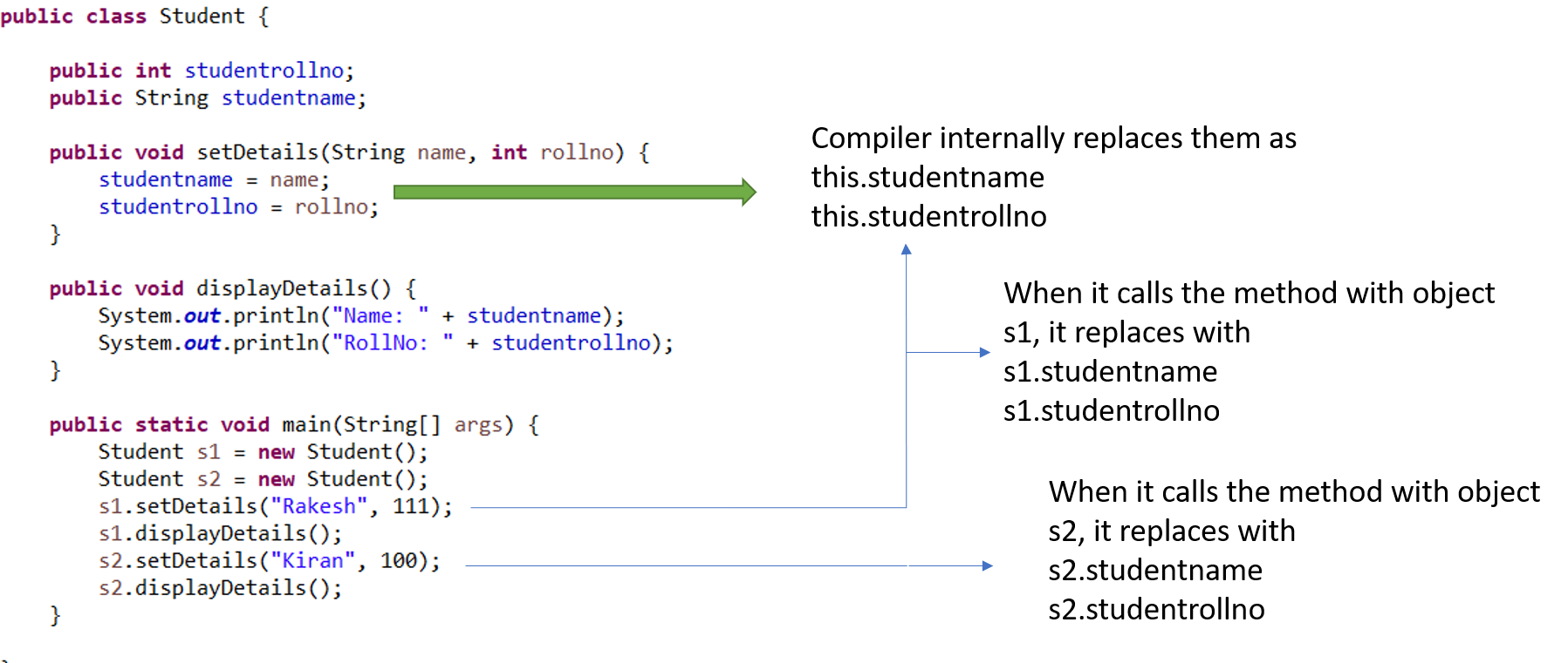 Java this keyword