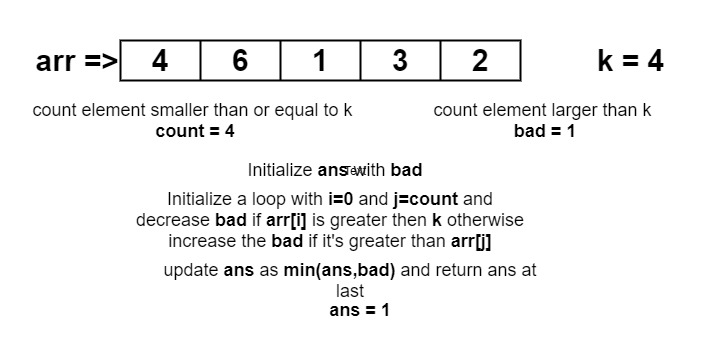 Minimum swaps required to bring all elements less than or equal to k together