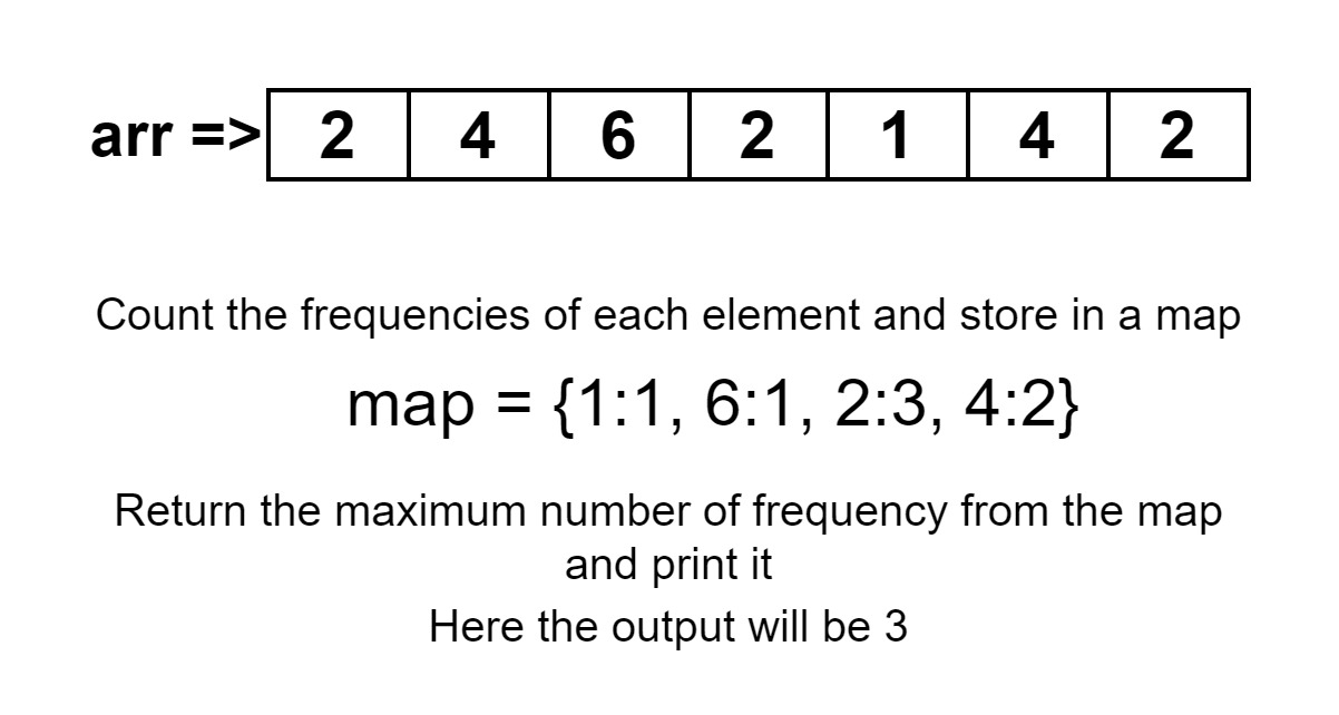 Minimum number of subsets with distinct elements