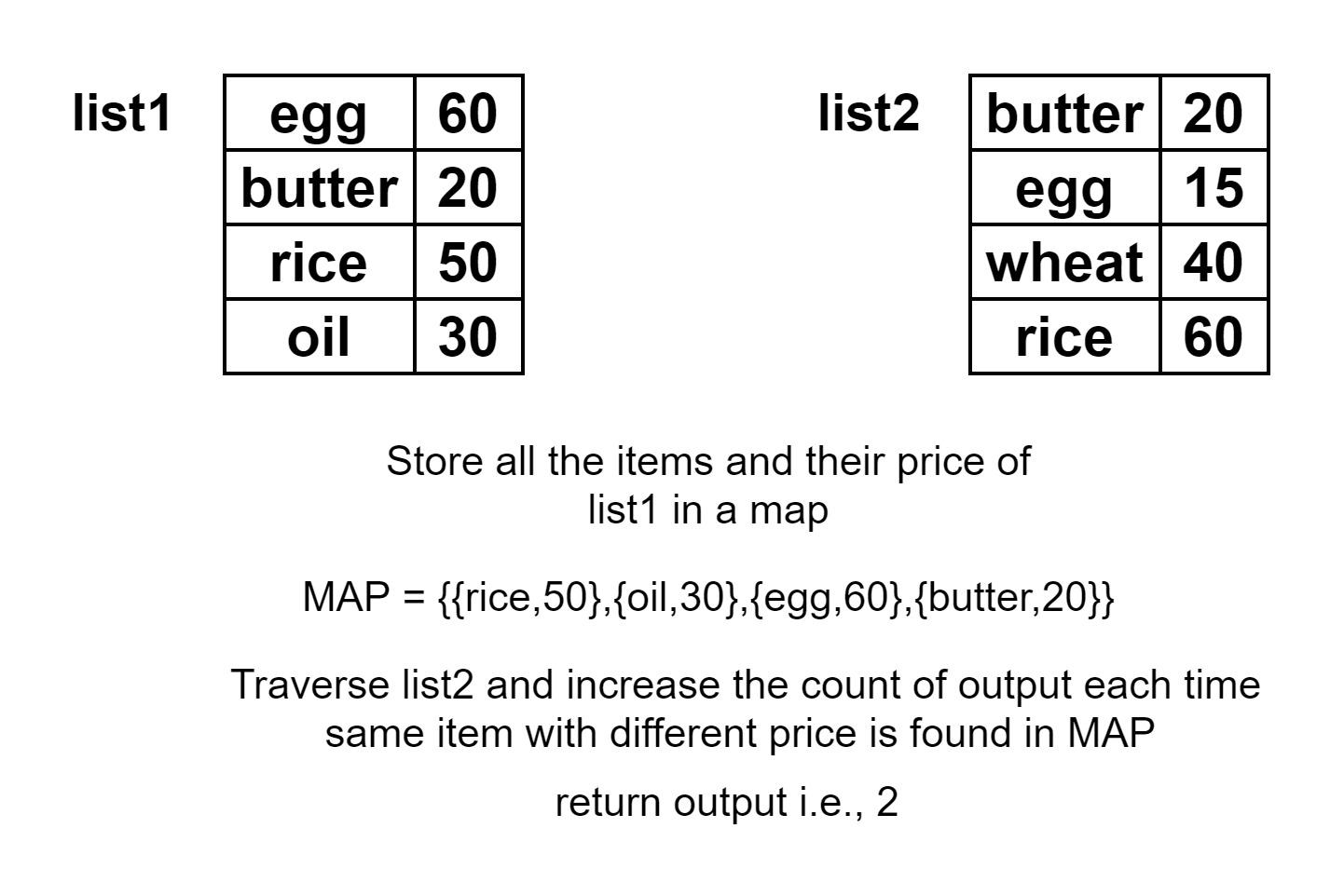 Μετρήστε τα κοινά στοιχεία και στις δύο λίστες αλλά με διαφορετικές τιμές