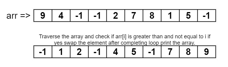 Rearrange an array such that arr[i] = i