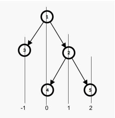 給定二叉樹中的垂直和