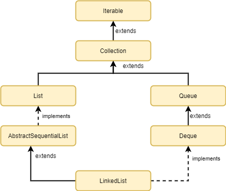 Java LinkedList