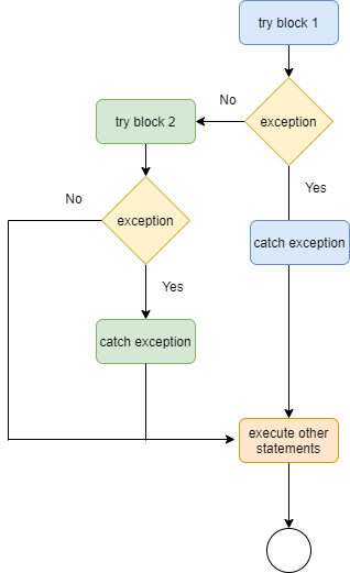 try catch in java