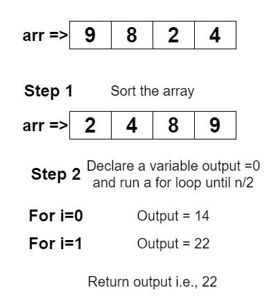 Maximize sum of consecutive differences in a circular array