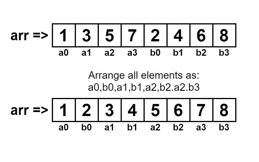 د A2-b1-a1-b2-a2-b3 په توګه د 3n انټیرز شفل کړئ - پرته د اضافي ځای کارولو پرته bn