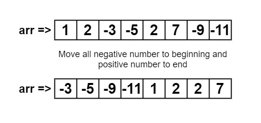 Move all Negative Numbers to Beginning and Positive to End with Constant Extra Space