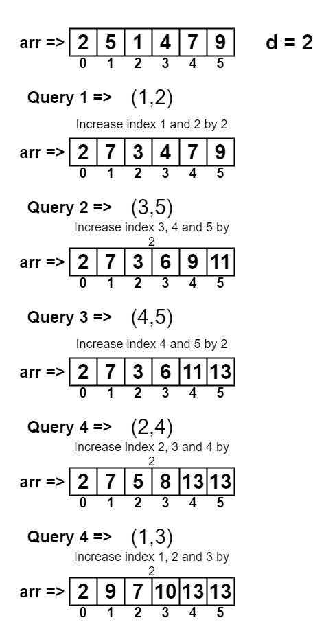 複数の配列範囲インクリメント操作後に変更された配列を出力します