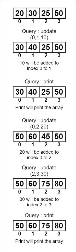 Различен масив | Заявка за актуализиране на обхвата в O (1)