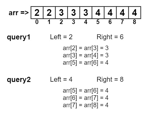 दिलेल्या श्रेणीतील समान घटकांसह अनुक्रमणिकांची संख्या