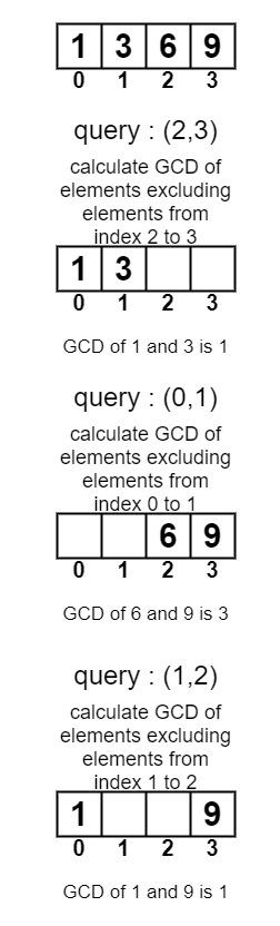 Заявки за GCD на всички номера на масив с изключение на елементи в даден диапазон