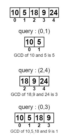 배열에서 주어진 인덱스 범위의 GCD