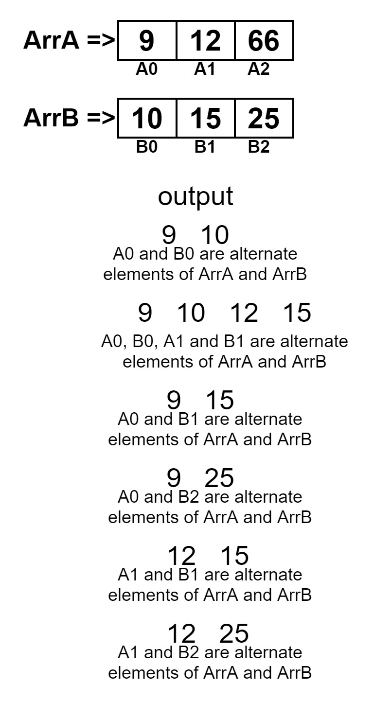 Generate all possible sorted arrays from alternate elements of two given sorted arrays