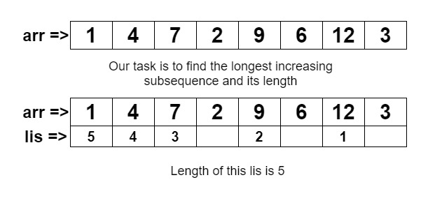 Construction of Longest Increasing Subsequence (N log N)
