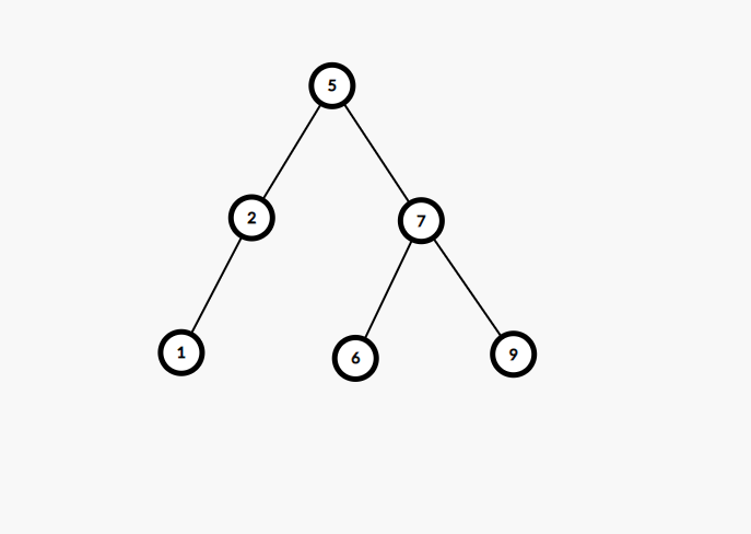 Проверете дали даденият масив може да представлява Преминаване по ред на ниво на двоично дърво за търсене