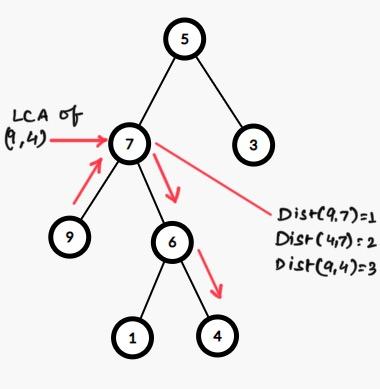 Пронајдете растојание помеѓу два јазли на бинарно дрво