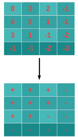 դասավորված մատրիցով բացասական թվերի հաշվարկի leetcode լուծում