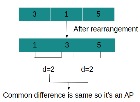 Can Make Arithmetic Progression From Sequence Leetcode Solution
