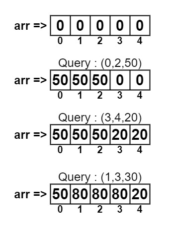 Constant time range add operation on an array