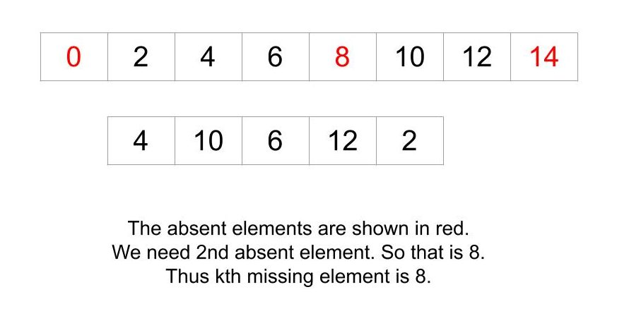 k-th missing element in increasing sequence which is not present in a given sequence
