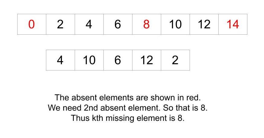 k-й відсутній елемент у зростаючій послідовності, якого немає в заданій послідовності