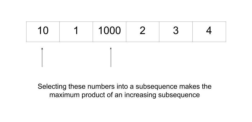 Maximum product of an increasing subsequence