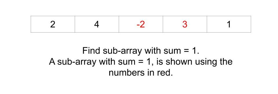 Find subarray with given sum (Handles Negative Numbers)