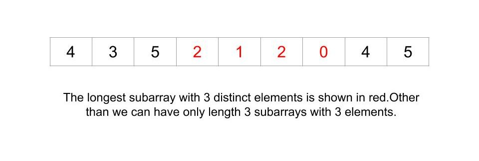 Longest subarray not having more than K distinct elements
