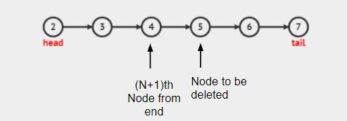 گره Nth را از انتهای لیست پیوند داده شده حذف کنید