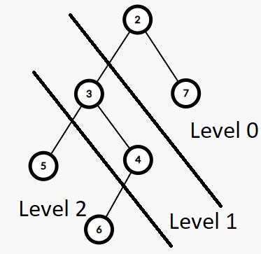 Диагональный обход двоичного дерева