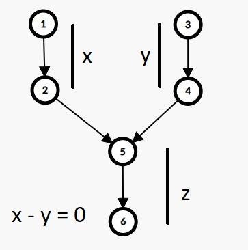 כתוב פונקציה כדי להשיג את נקודת הצומת של שתי רשימות מקושרות