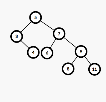 Check if a given array can represent Preorder Traversal of Binary Search Tree