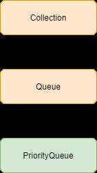 PriorityQueue in Java