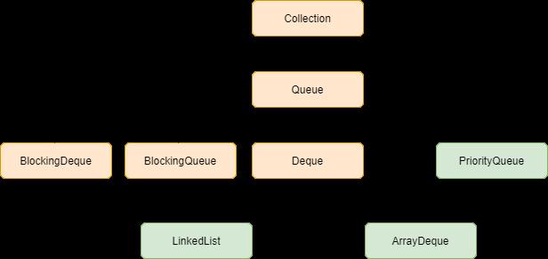 Queue interface in Java