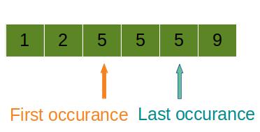在排序數組Leetcode解決方案中查找元素的第一個和最後一個位置