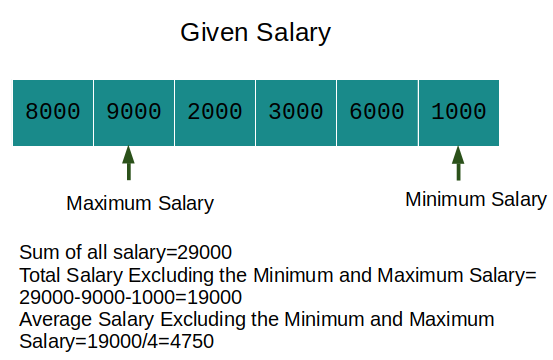 Average Salary Excluding the Minimum and Maximum Salary Leetcode Solution