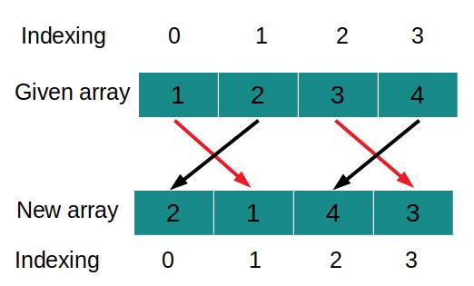 Parity II Leetcode Solution အားဖြင့် Array Sort
