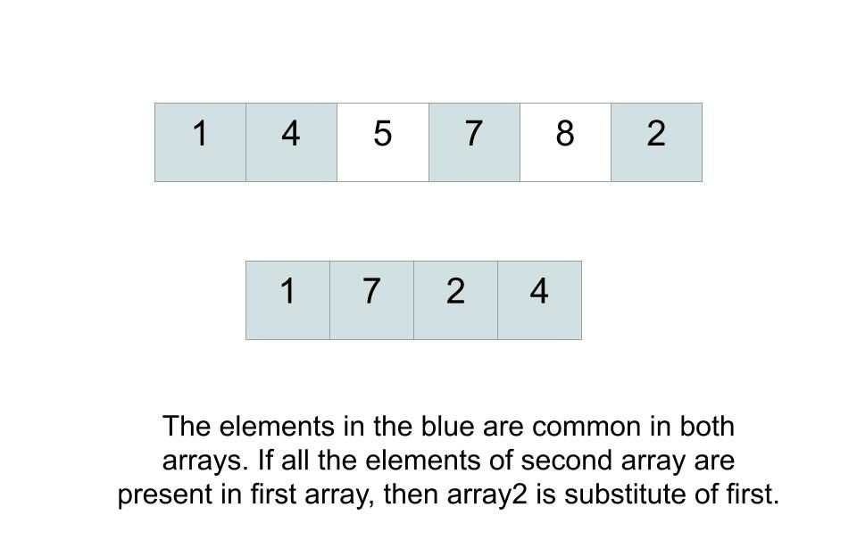 Find whether an array is subset of another array