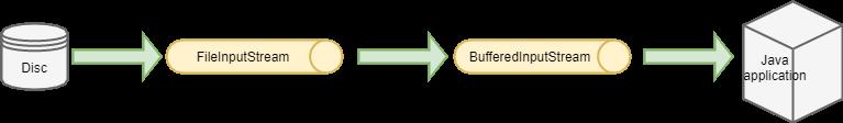 BufferedInputStream in Java