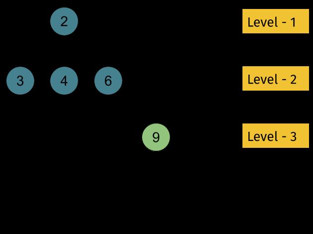 N-ary သစ် Leetcode ဖြေရှင်းချက်၏အမြင့်ဆုံးအနက်