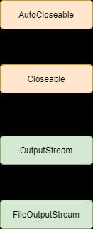 FileOutputStream in Java