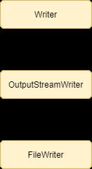FileWriter in Java