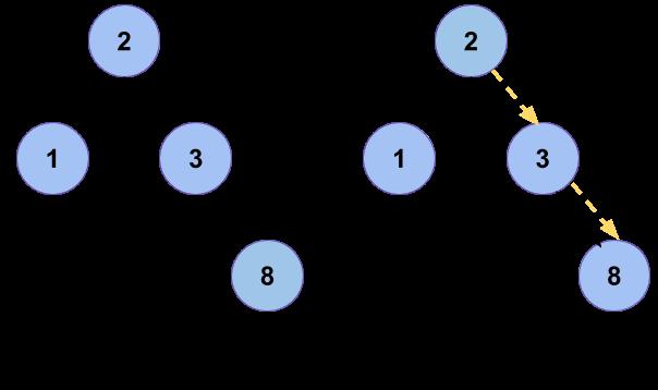 მოძებნეთ ორობითი ძიების ხე Leetcode Solution