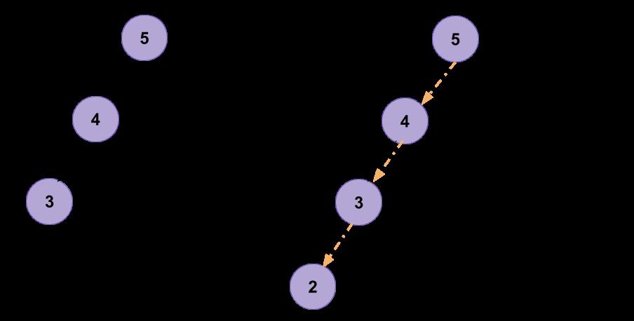 插入二叉搜索树Leetcode解决方案
